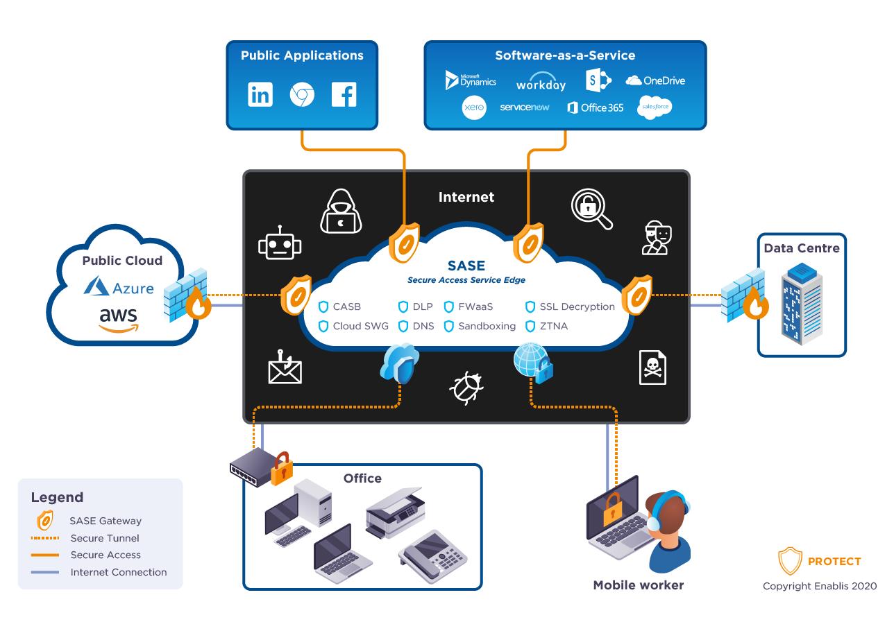 enablis-secure-access-service-edge-sase-graphic